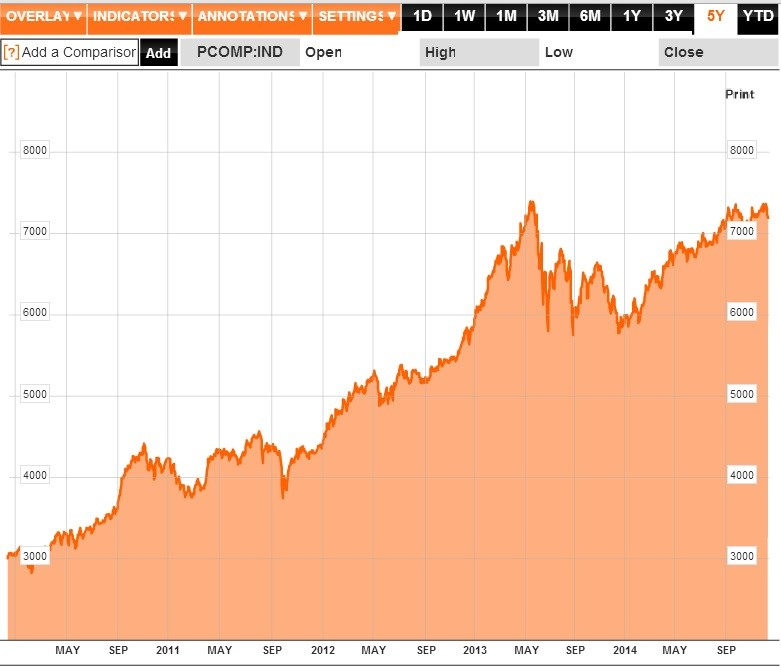Five-year chart. Source: Bloomberg